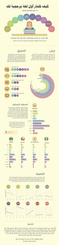 كيف-تختار-اللغة-البرمجية-التي-تريد-تعلمها (1)