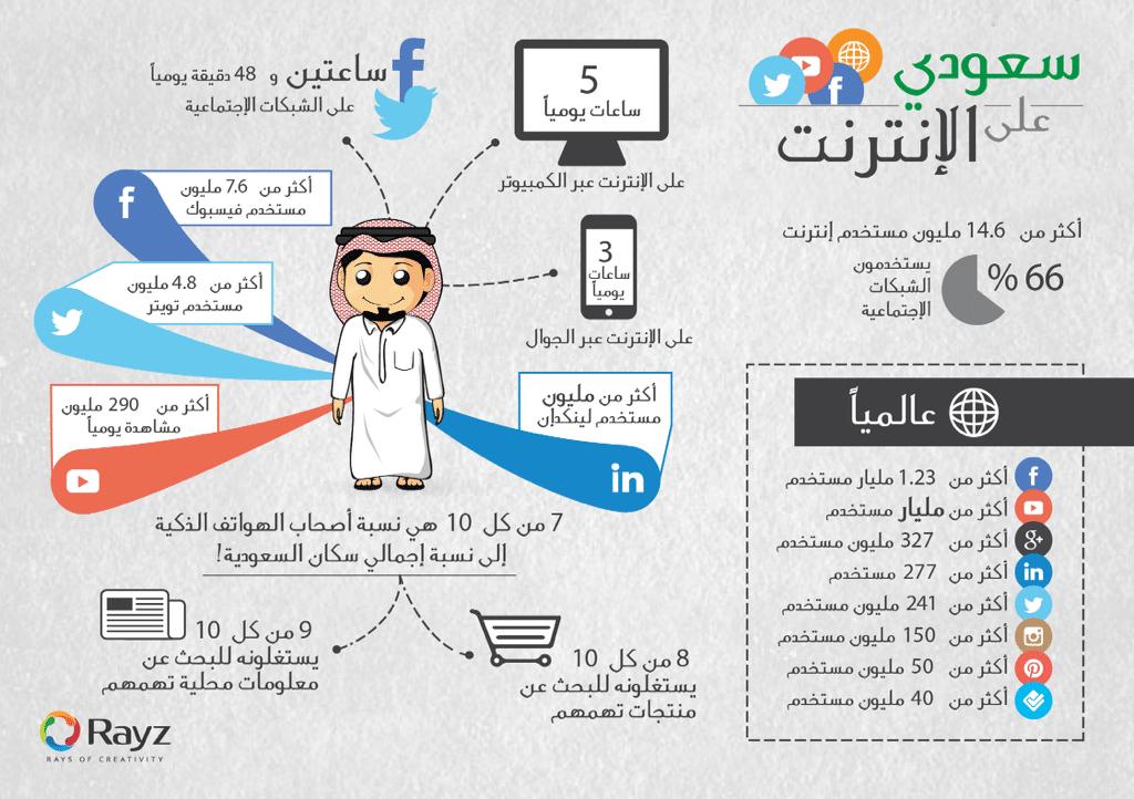 انفوجرافيك سعودي على الإنترنت